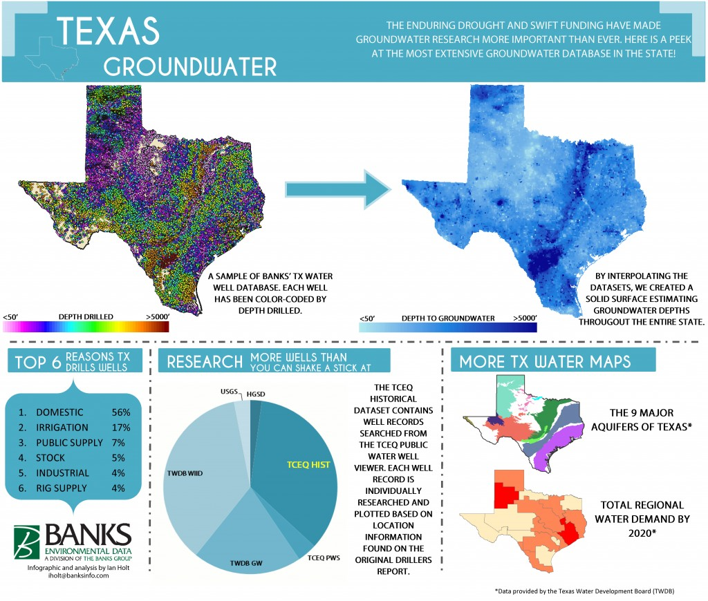 Texas water well database reports