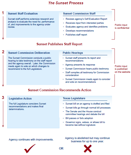 an analysis of the texas sunset advisory commission Texas sunset advisory commission in 2015 recommended that the texas legislature strengthen this intolerable care aarp texas reviewed nursing home state licensing violations and sanctions for state fiscal years 2014 and 2015 under a public.